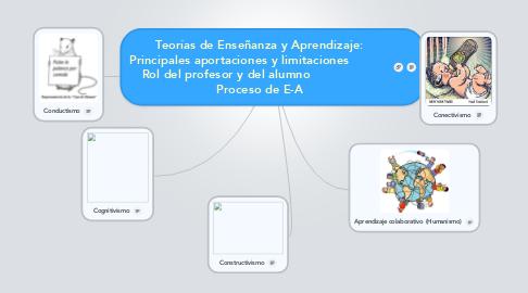 Mind Map: Teorías de Enseñanza y Aprendizaje: Principales aportaciones y limitaciones            Rol del profesor y del alumno                   Proceso de E-A