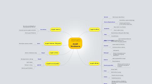 Mind Map: Języki Śródziemia