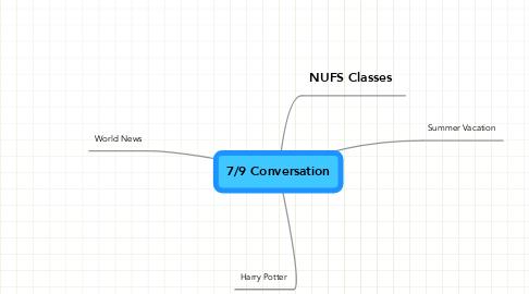 Mind Map: 7/9 Conversation