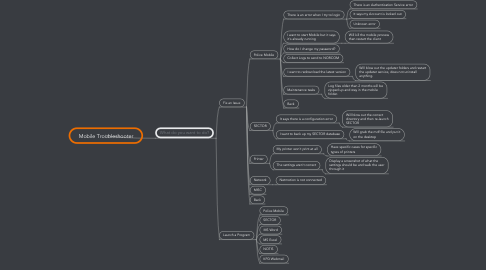 Mind Map: Mobile Troubleshooter