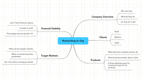 Mind Map: Researching an Org