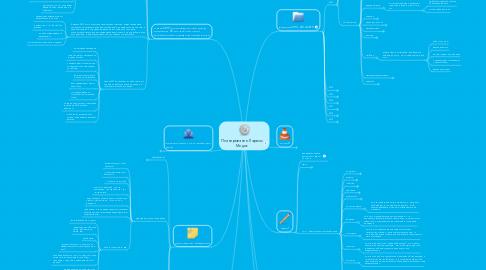 Mind Map: Планирование Ларисы Медик