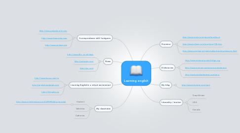 Mind Map: Learning english