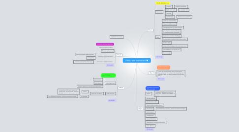 Mind Map: I always work hard Session 1
