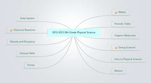 Mind Map: 2012-2013 8th Grade Physical Science