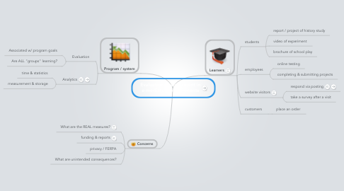 Mind Map: Evaluation & assessment in e-mediated environments