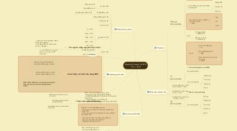 Mind Map: 4handy kế hoạch hè 2013 1/6 -> 31/8