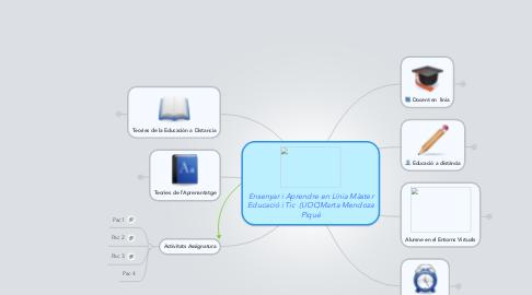 Mind Map: Ensenyar i Aprendre en Línia Màster Educació i Tic  (UOC)Marta Mendoza Piqué