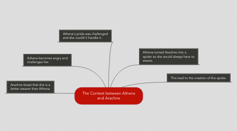 Mind Map: The Contest between Athena and Arachne