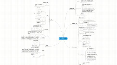 Mind Map: Modelos de Negocios