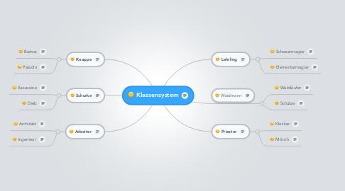 Mind Map: Klassensystem