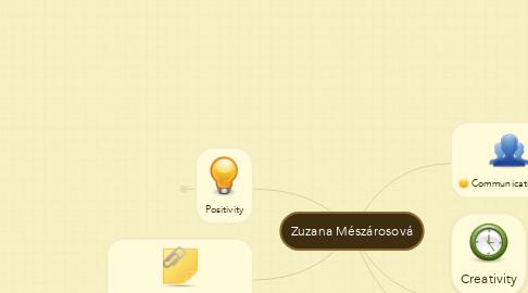 Mind Map: Zuzana Mészárosová