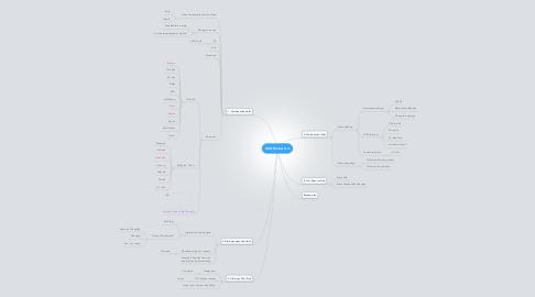 Mind Map: HAD Brainstorm