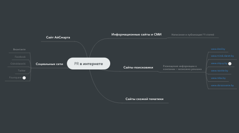 Mind Map: PR в интернете