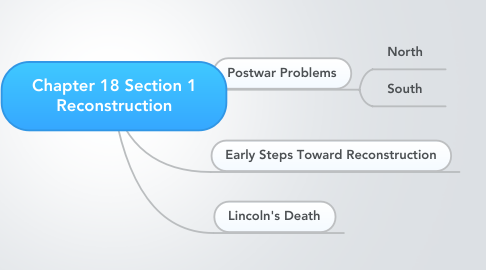 Mind Map: Chapter 18 Section 1 Reconstruction