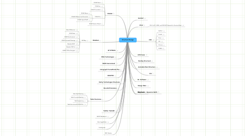 Mind Map: Structural Design