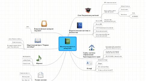 Mind Map: Мои пути-дороги в интернете