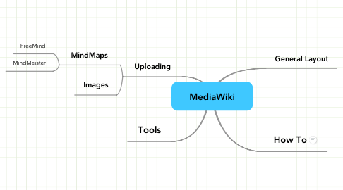 Mind Map: MediaWiki