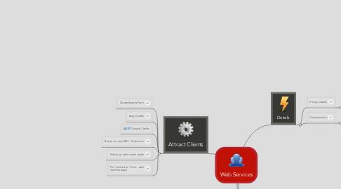 Mind Map: Web Services