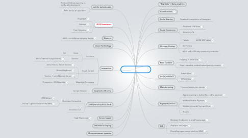 Mind Map: Technology Trends