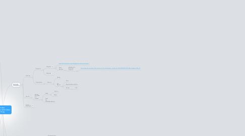 Mind Map: Kühn Goethe zieht in den Krieg