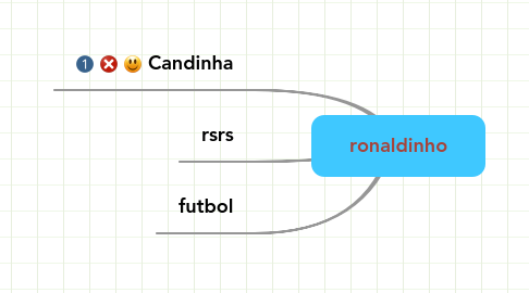 Mind Map: ronaldinho