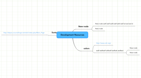 Mind Map: Development Resources