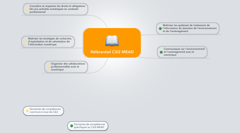 Mind Map: Référentiel C2i2 MEAD