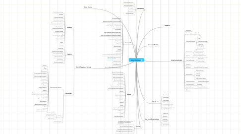 Mind Map: Interactive Scene