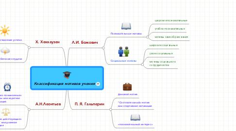Mind Map: Классификация мотивов учения