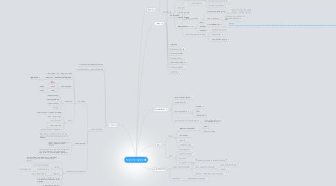 Mind Map: Услуги по картам