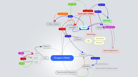Mind Map: Changes in Matter
