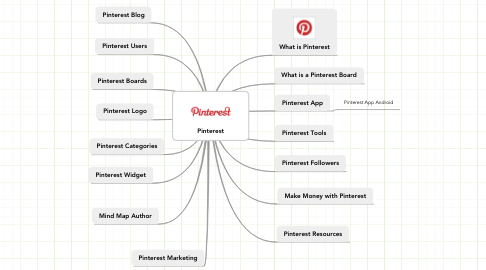 Mind Map: Pinterest