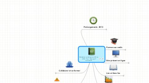 Mind Map: Médiation numérique au CDI en  2012 : Pour  faire quoi? Comment?