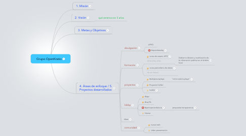 Mind Map: Grupo OpenKratio