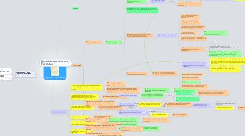 Mind Map: Organspende: Für und Wider