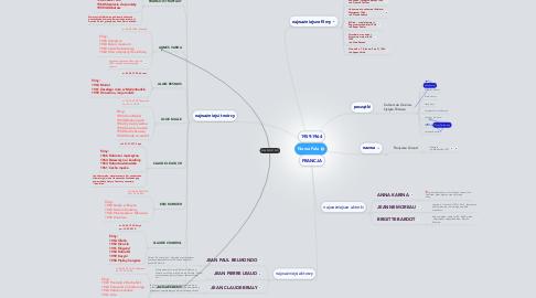 Mind Map: Nowa Fala