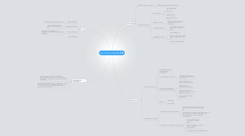 Mind Map: Дълготрайни активи (ДА)