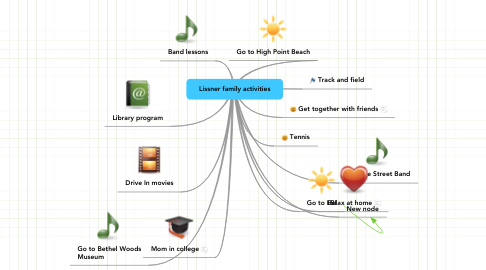 Mind Map: Lissner family activities