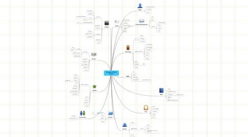 Mind Map: Kissogram @ Mixxt features