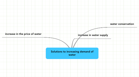 Mind Map: Solutions to increasing demand of water