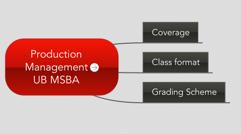 Mind Map: BA 203 - Production Management