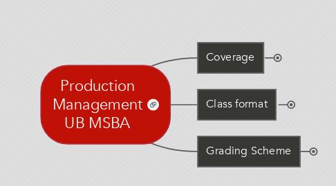 Mind Map: Production Management UB MSBA