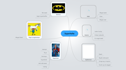 Mind Map: Superhelte