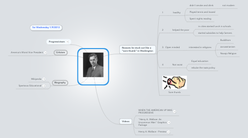 Mind Map: Henry Wallace