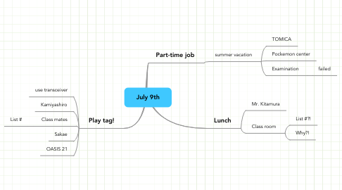 Mind Map: July 9th