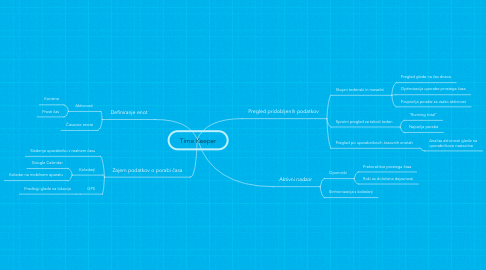 Mind Map: Time Keeper