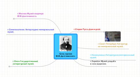 Mind Map: Семь музеевФ.М.Достоевского.