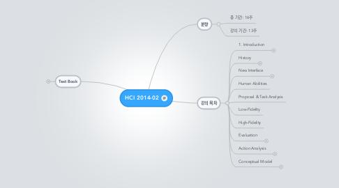 Mind Map: HCI 2014-02