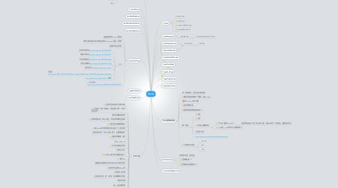 Mind Map: Server